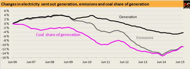Changes in electrical generation australia