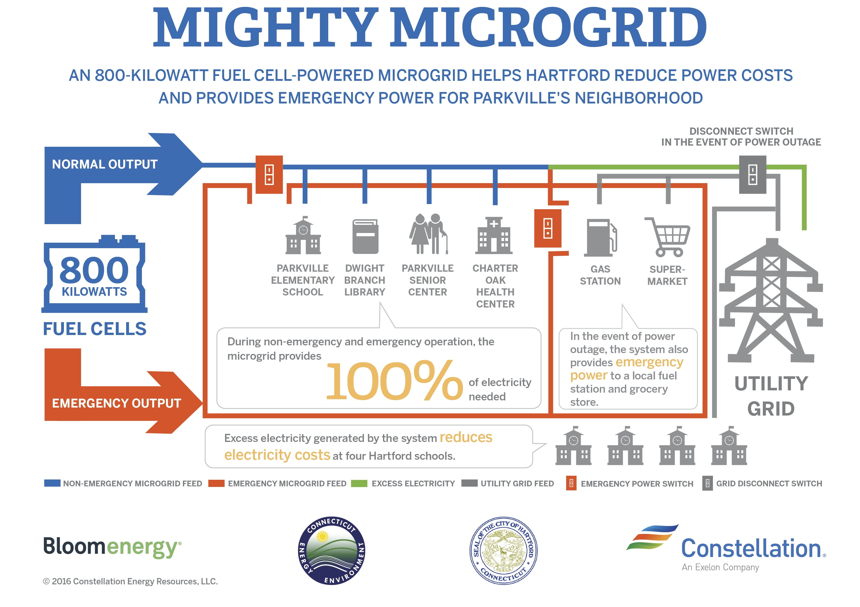 hartford fuel cell microgrid