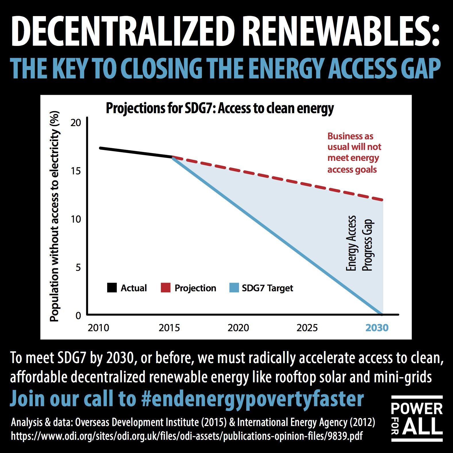 end rural energy poverty
